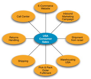 USA Fulfilment Services