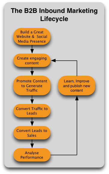 B2B Inbound Marketing Diagram